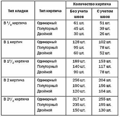 Рассчитать расход кирпича на 1 кв метр