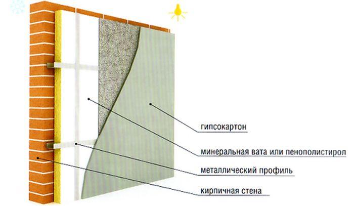 Утеплители для стен изнутри помещений.